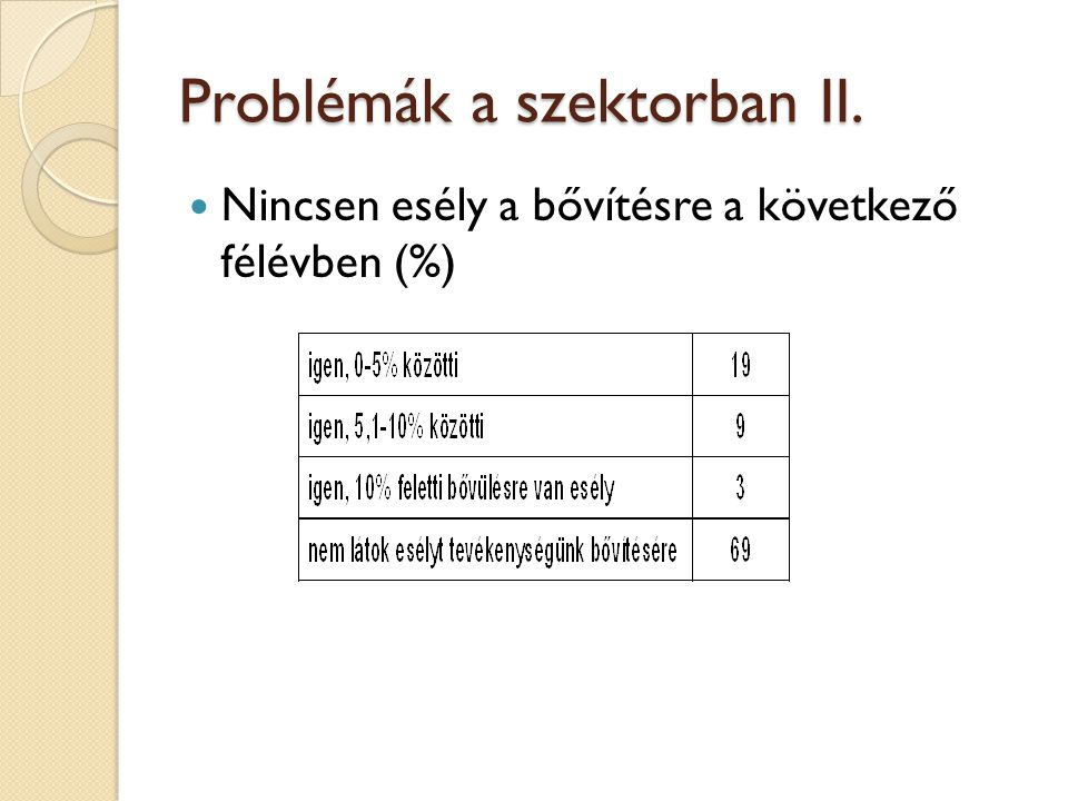 Problémák a szektorban II. Nincsen esély a bővítésre a következő félévben (%)
