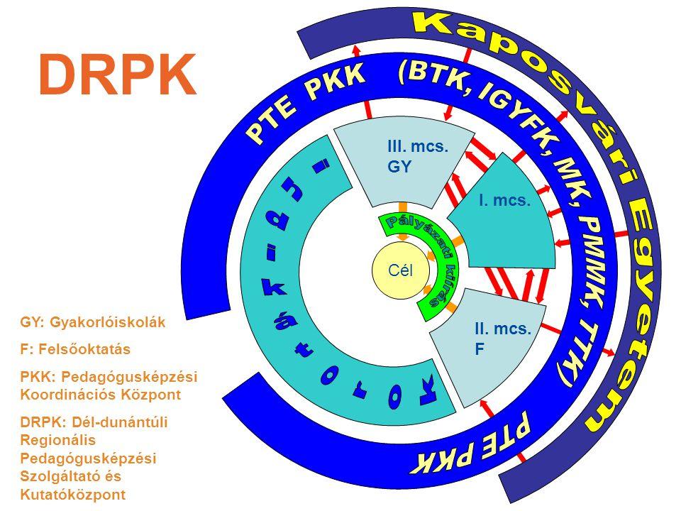 A DRPK Tanácsának tagjai A Tanács elnöke, a TÁMOP-projekt szakmai vezetője, a Tanács társelnöke, a kaposvári projekt szakmai vezetője, a projektmenedzser, a projekt 3 munkacsoportjának szakmai koordinátora, a tanári mesterszak pécsi felelőse, a tanári mesterszak kaposvári felelőse.