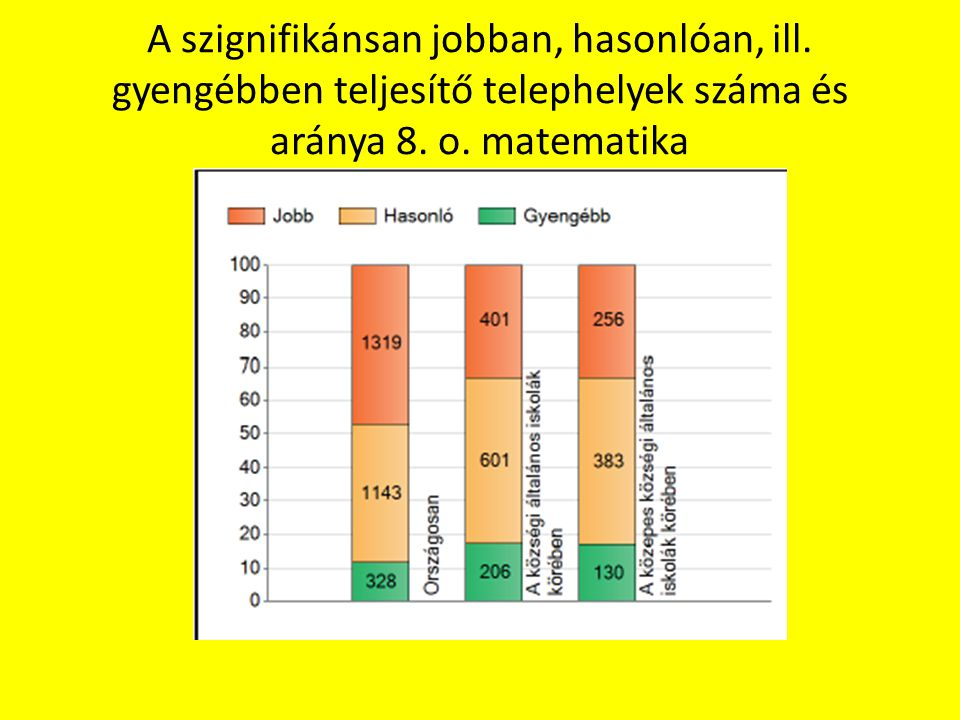 A szignifikánsan jobban, hasonlóan, ill. gyengébben teljesítő telephelyek száma és aránya 8. o. matematika