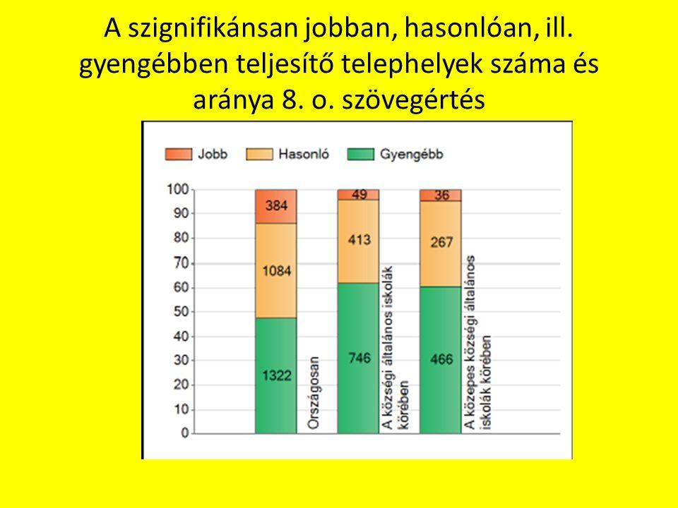A szignifikánsan jobban, hasonlóan, ill. gyengébben teljesítő telephelyek száma és aránya 8. o. szövegértés