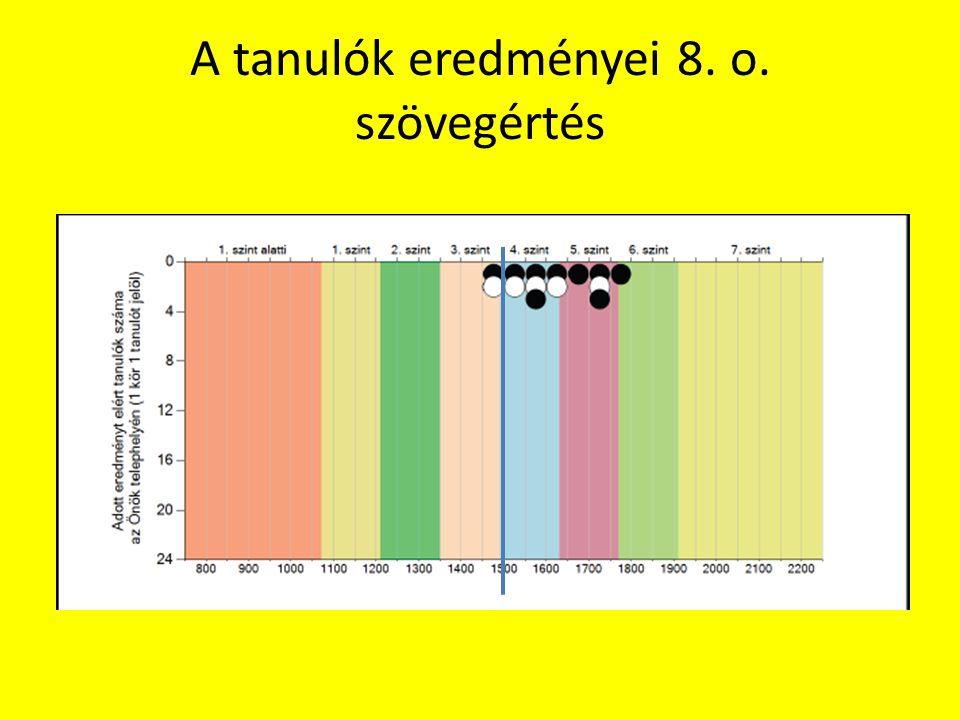 A tanulók eredményei 8. o. szövegértés