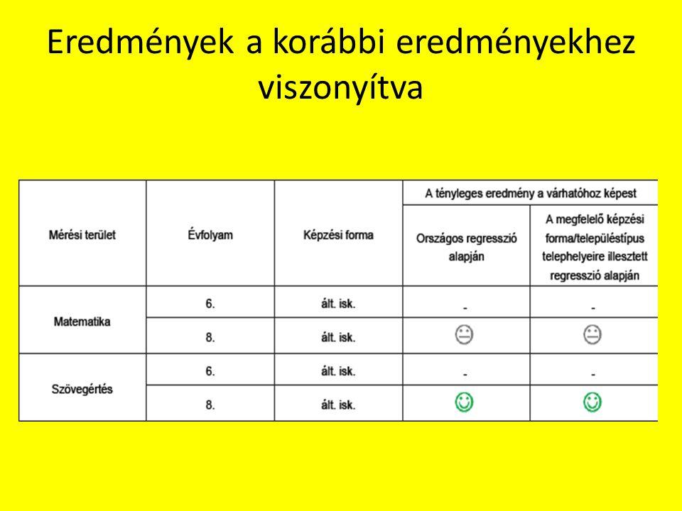 Eredmények a korábbi eredményekhez viszonyítva