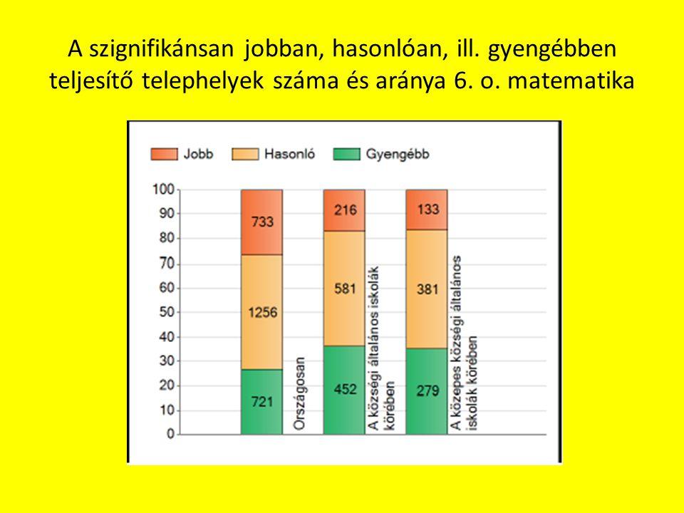A szignifikánsan jobban, hasonlóan, ill. gyengébben teljesítő telephelyek száma és aránya 6. o. matematika