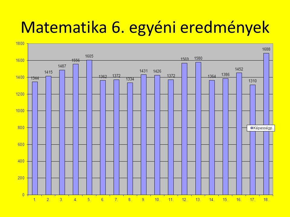 A tanulók eredményei 6. o. matematika