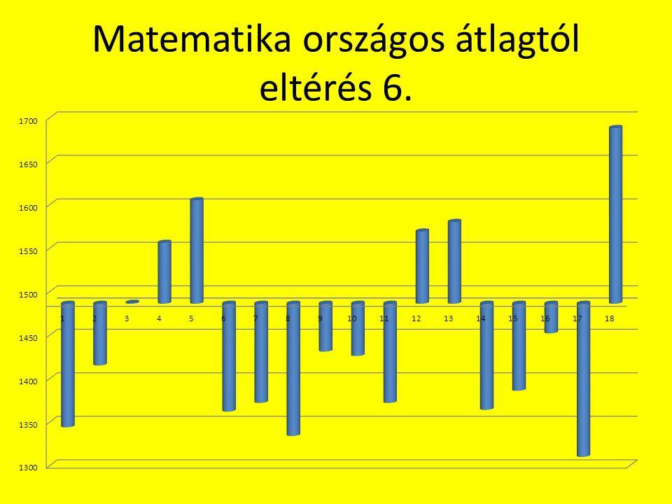 Matematika képességszintek 6. o.