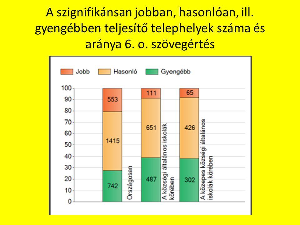 A szignifikánsan jobban, hasonlóan, ill. gyengébben teljesítő telephelyek száma és aránya 6. o. szövegértés