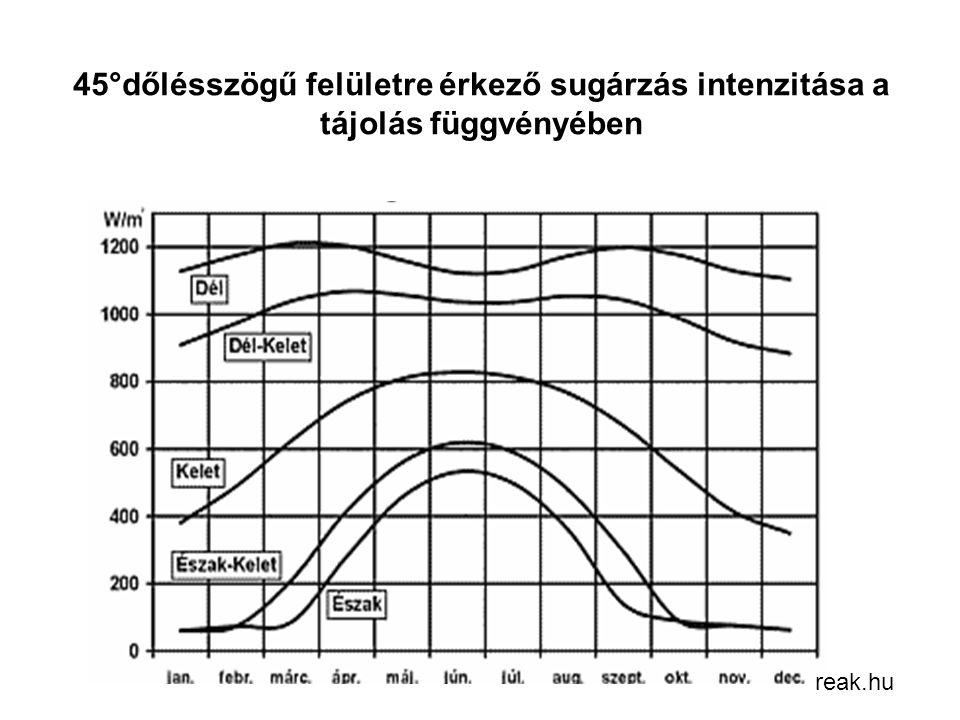 45°dőlésszögű felületre érkező sugárzás intenzitása a tájolás függvényében reak.hu
