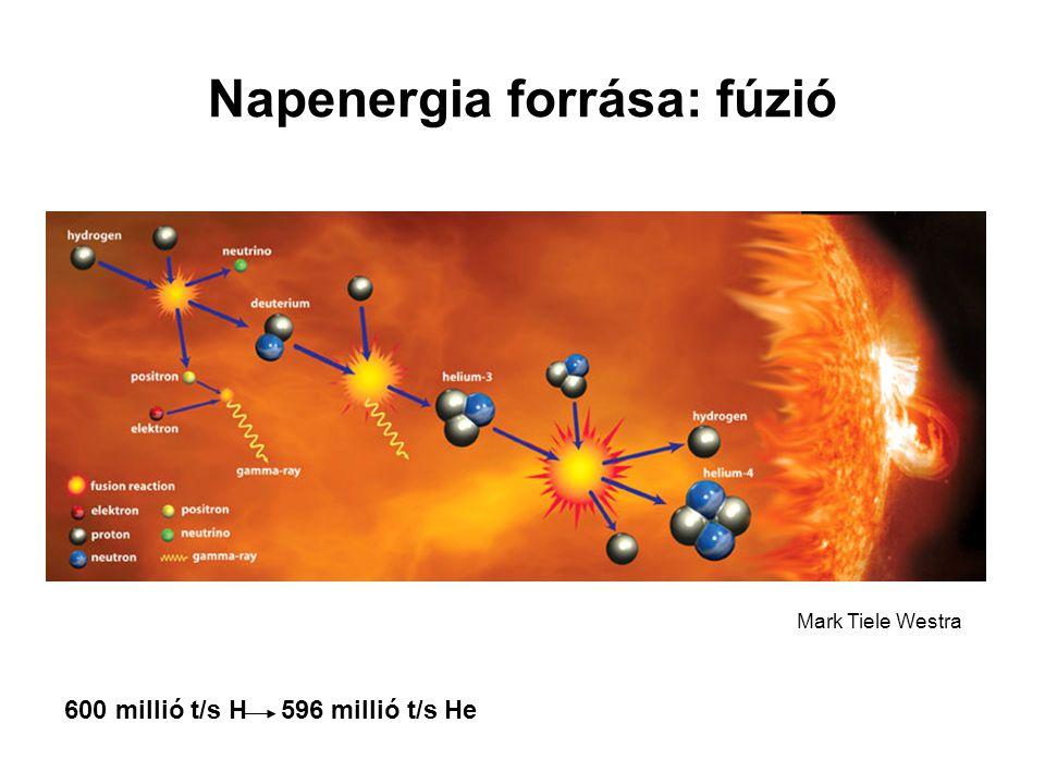 Napenergia forrása: fúzió Mark Tiele Westra 600 millió t/s H 596 millió t/s He
