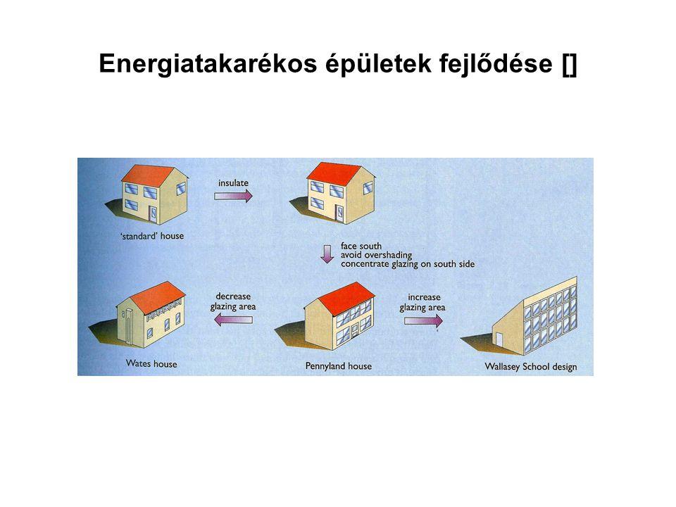 Energiatakarékos épületek fejlődése []