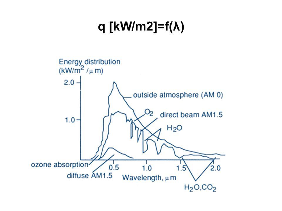 q [kW/m2]=f(λ)