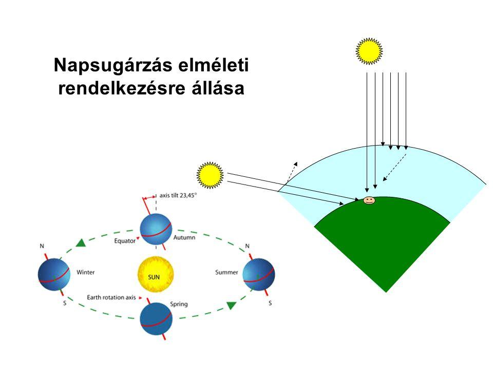Különböző dőlésszögű felületekre érkező sugárzás intenzitása reak.hu