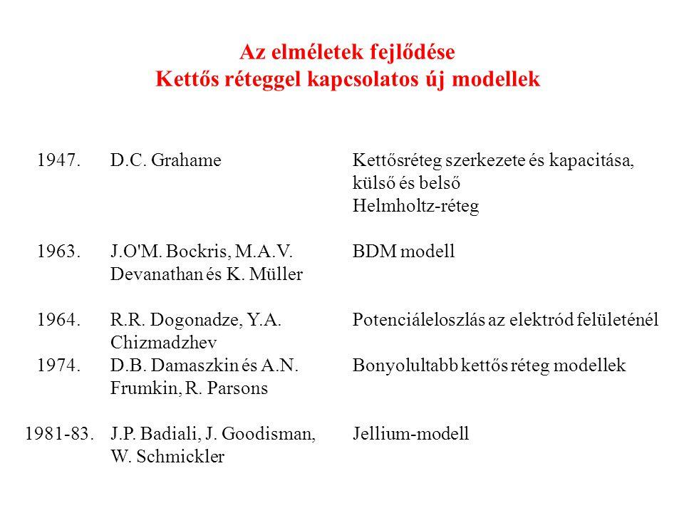 Az elméletek fejlődése Kettős réteggel kapcsolatos új modellek 1947.D.C. GrahameKettősréteg szerkezete és kapacitása, külső és belső Helmholtz-réteg 1