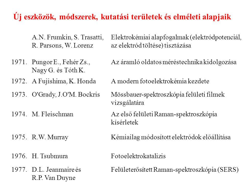 Új eszközök, módszerek, kutatási területek és elméleti alapjaik A.N. Frumkin, S. Trasatti, R. Parsons, W. Lorenz Elektrokémiai alapfogalmak (elektródp