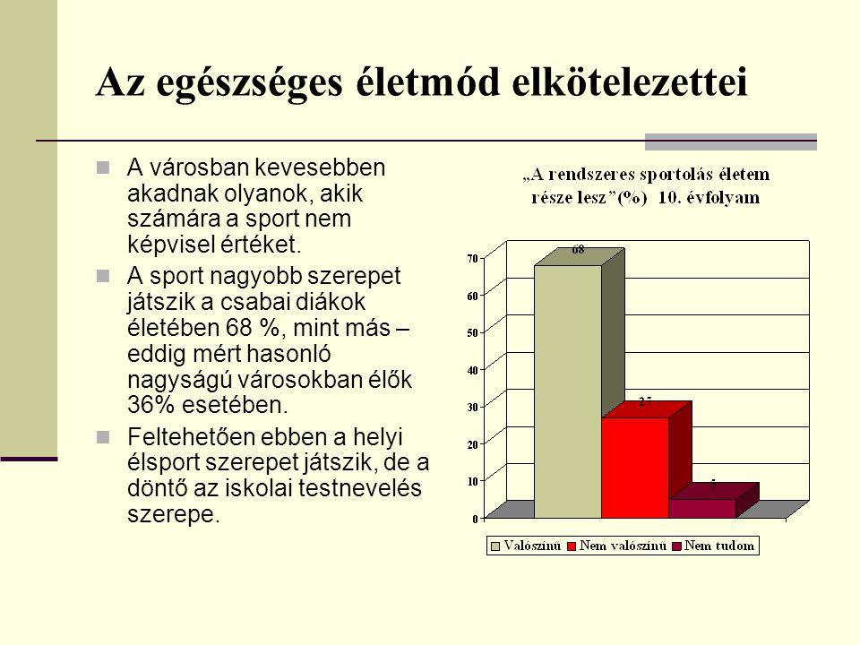 Az egészséges életmód elkötelezettei A városban kevesebben akadnak olyanok, akik számára a sport nem képvisel értéket.