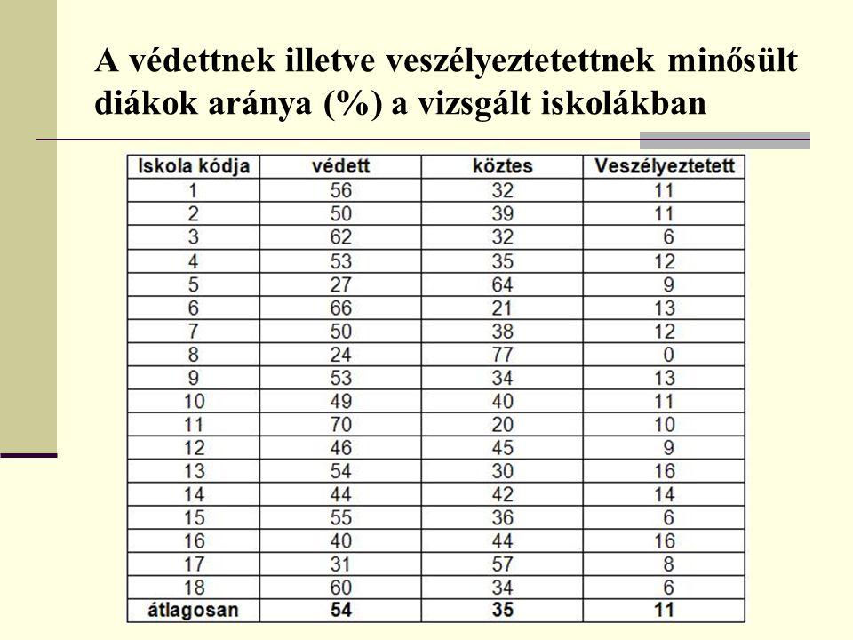A védettnek illetve veszélyeztetettnek minősült diákok aránya (%) a vizsgált iskolákban