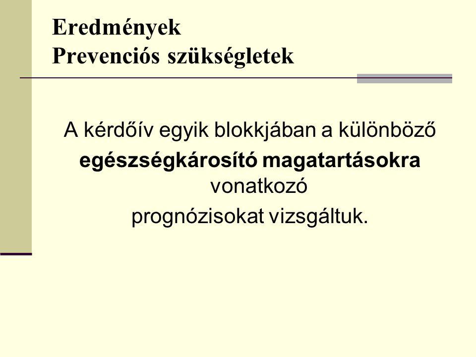 Eredmények Prevenciós szükségletek A kérdőív egyik blokkjában a különböző egészségkárosító magatartásokra vonatkozó prognózisokat vizsgáltuk.