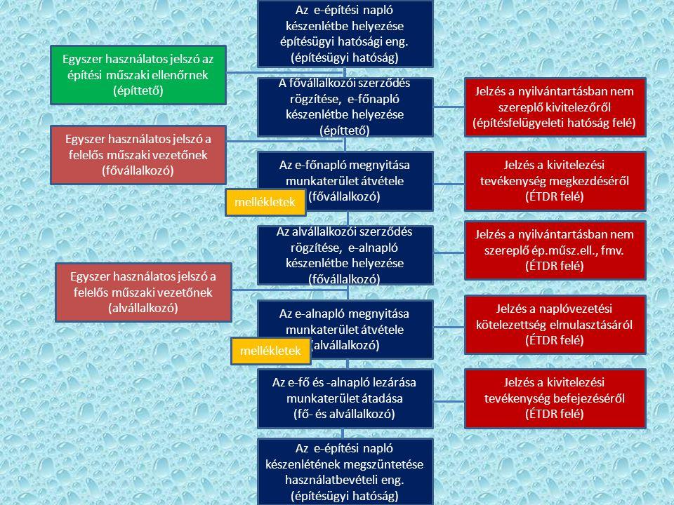 Az e-építési napló készenlétbe helyezése építésügyi hatósági eng. (építésügyi hatóság) A fővállalkozói szerződés rögzítése, e-főnapló készenlétbe hely