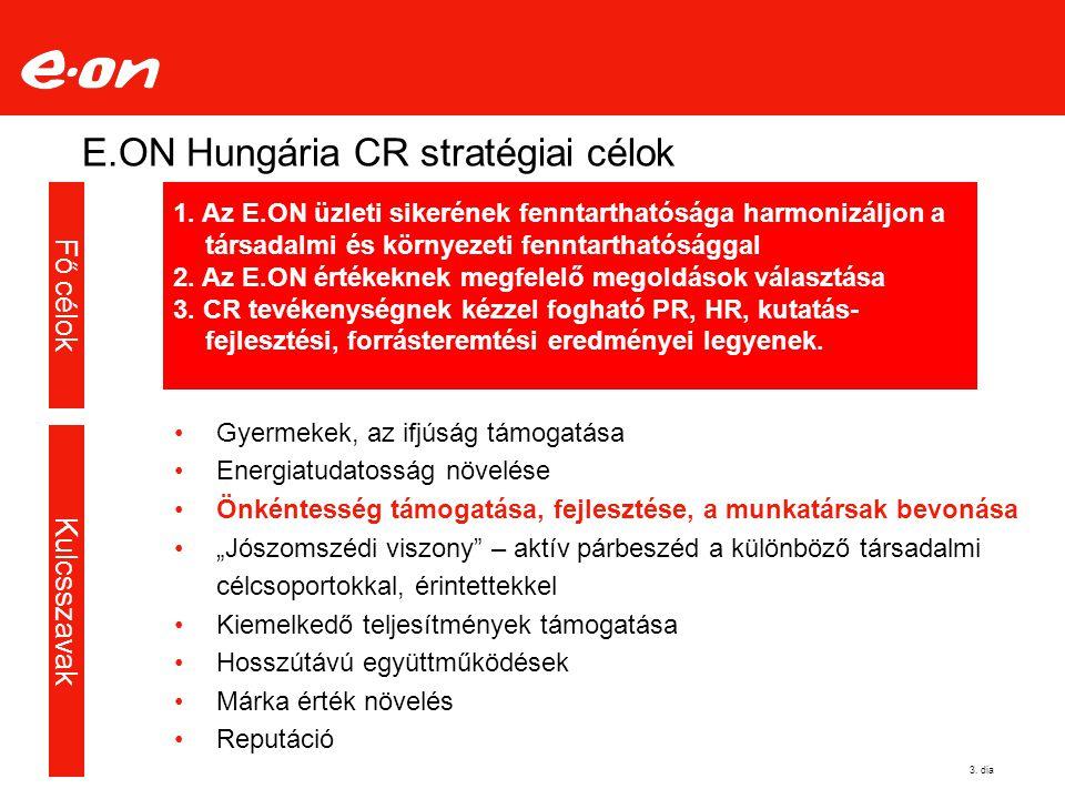 """E.ON Hungária CR stratégiai célok Gyermekek, az ifjúság támogatása Energiatudatosság növelése Önkéntesség támogatása, fejlesztése, a munkatársak bevonása """"Jószomszédi viszony – aktív párbeszéd a különböző társadalmi célcsoportokkal, érintettekkel Kiemelkedő teljesítmények támogatása Hosszútávú együttműködések Márka érték növelés Reputáció 1."""