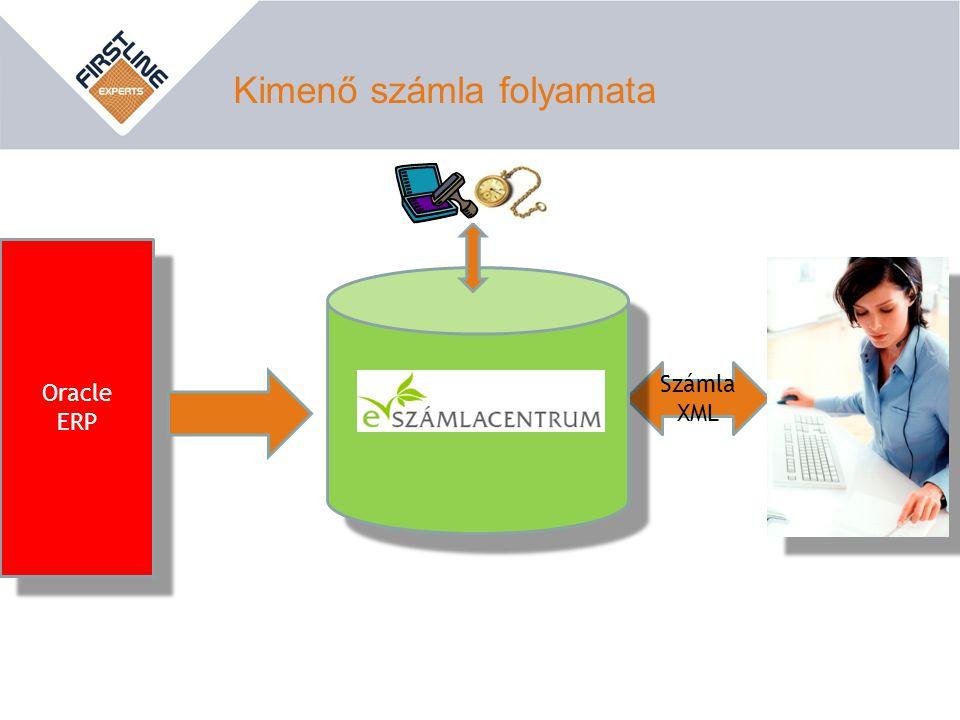 Kimenő számla folyamata Az Innovatív Megoldás ! Oracle ERP Oracle ERP Számla XML