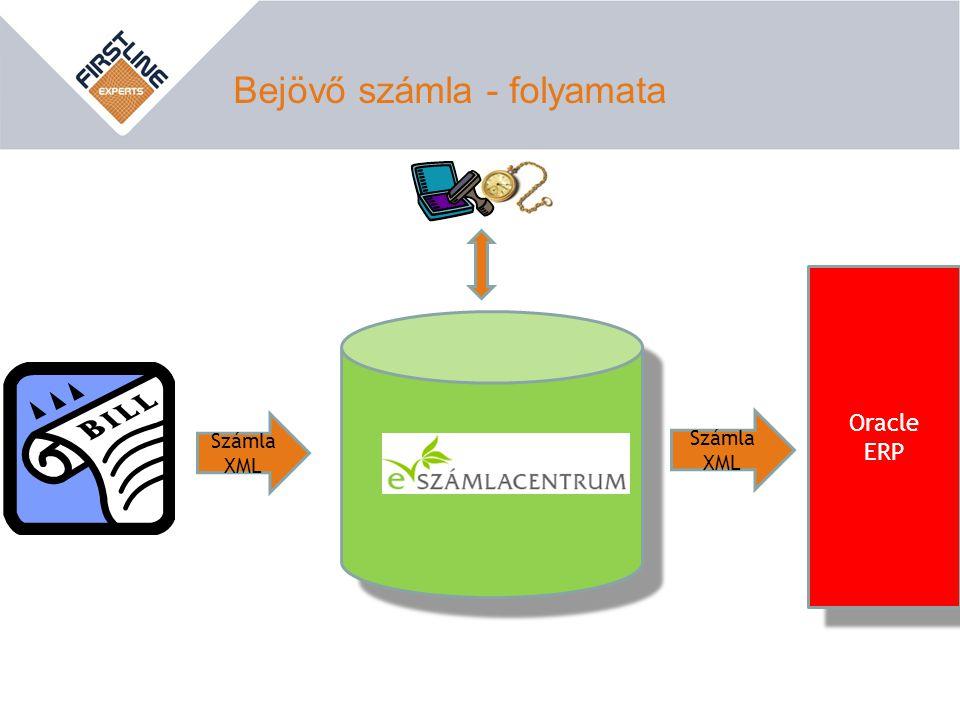 Bejövő számla - folyamata Számla XML Oracle ERP Oracle ERP Számla XML