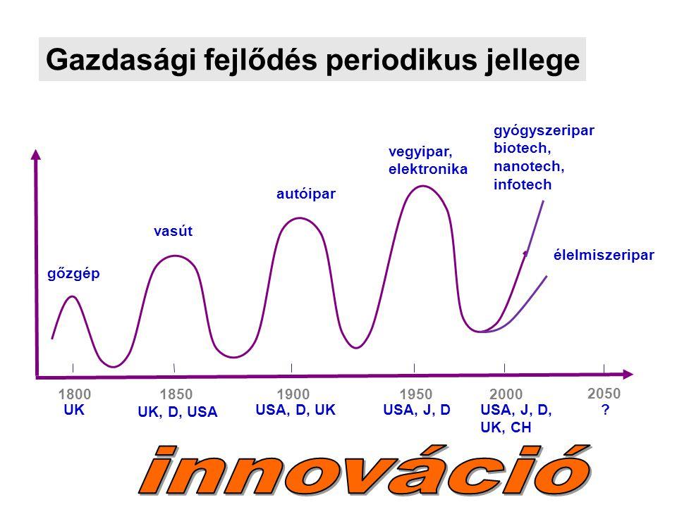 18001850190019502000 gőzgép gyógyszeripar biotech, nanotech, infotech autóipar vasút USA, J, D, UK, CH USA, J, DUSA, D, UK UK, D, USA UK vegyipar, ele