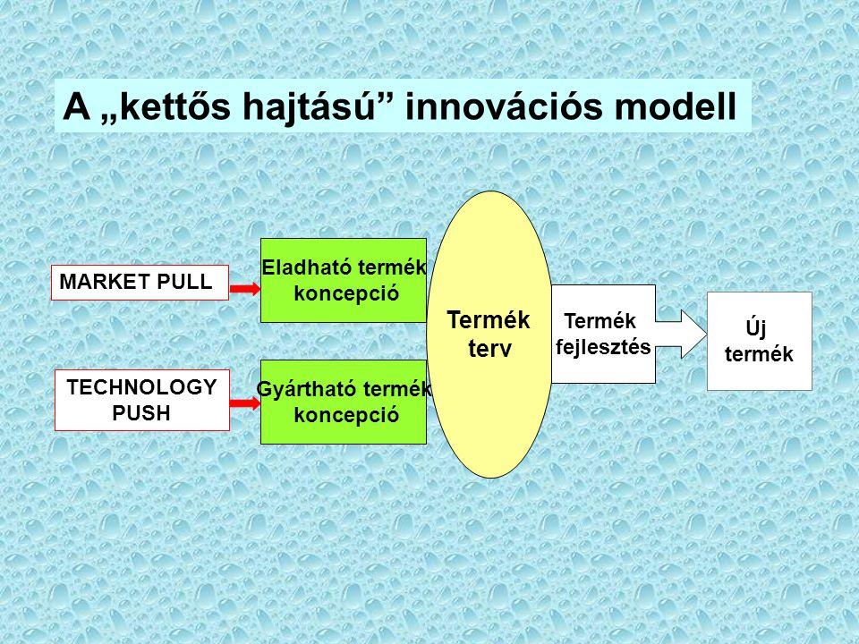 """A """"kettős hajtású"""" innovációs modell Eladható termék koncepció Termék terv Gyártható termék koncepció Termék fejlesztés Új termék MARKET PULL TECHNOLO"""