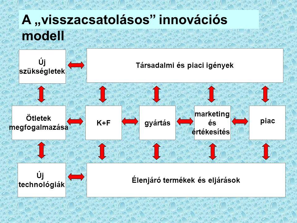 """A """"visszacsatolásos"""" innovációs modell Új szükségletek Ötletek megfogalmazása Új technológiák K+Fgyártás marketing és értékesítés Társadalmi és piaci"""