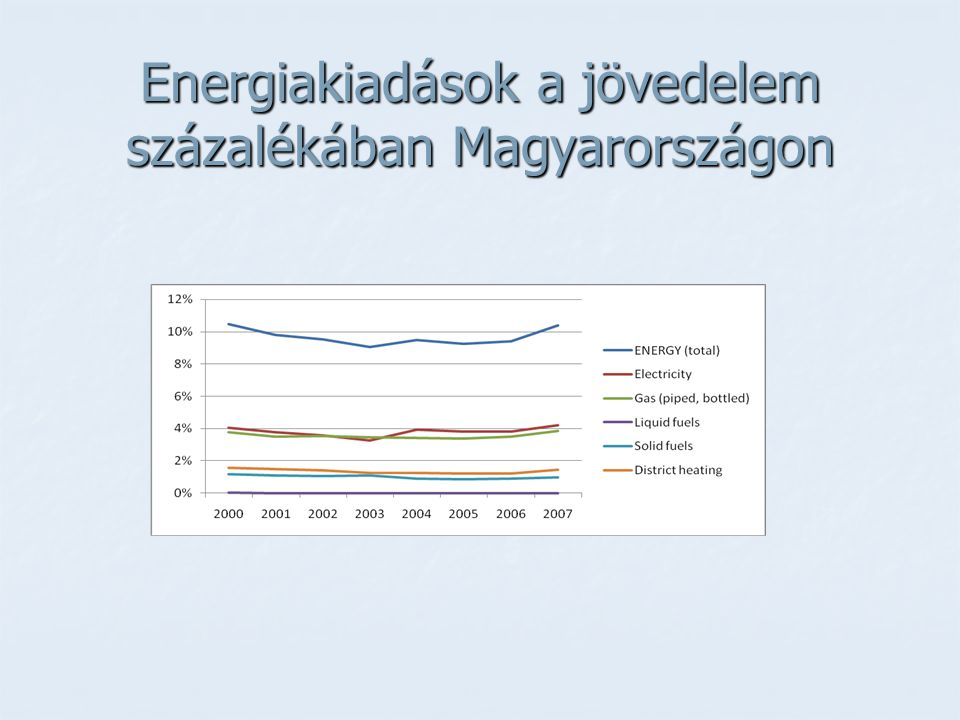Energiakiadások a jövedelem százalékában Magyarországon