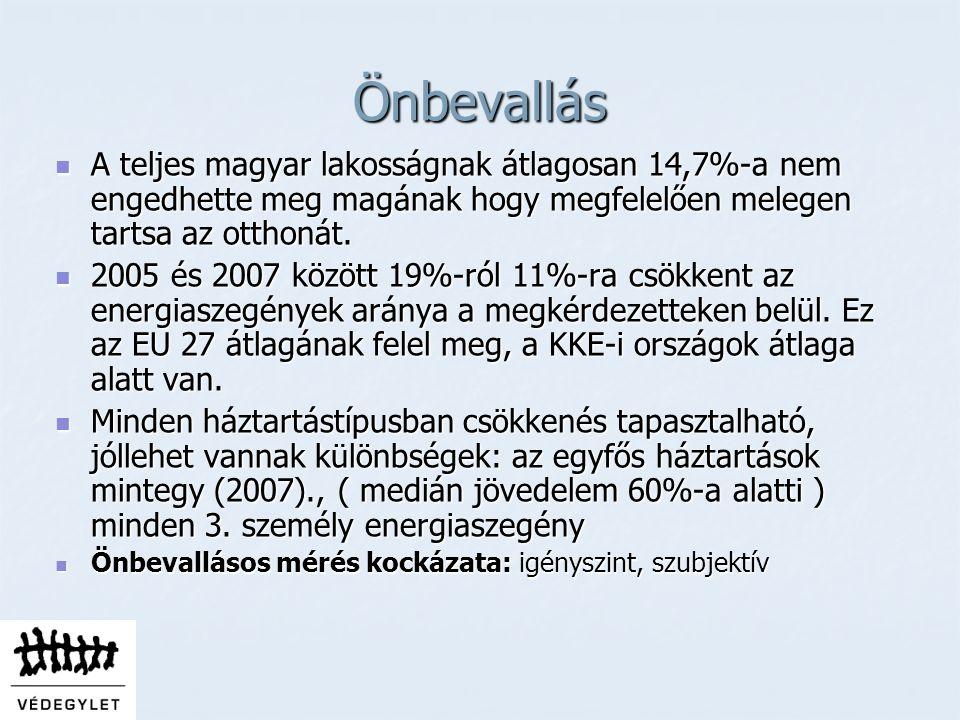 Önbevallás A teljes magyar lakosságnak átlagosan 14,7%-a nem engedhette meg magának hogy megfelelően melegen tartsa az otthonát.