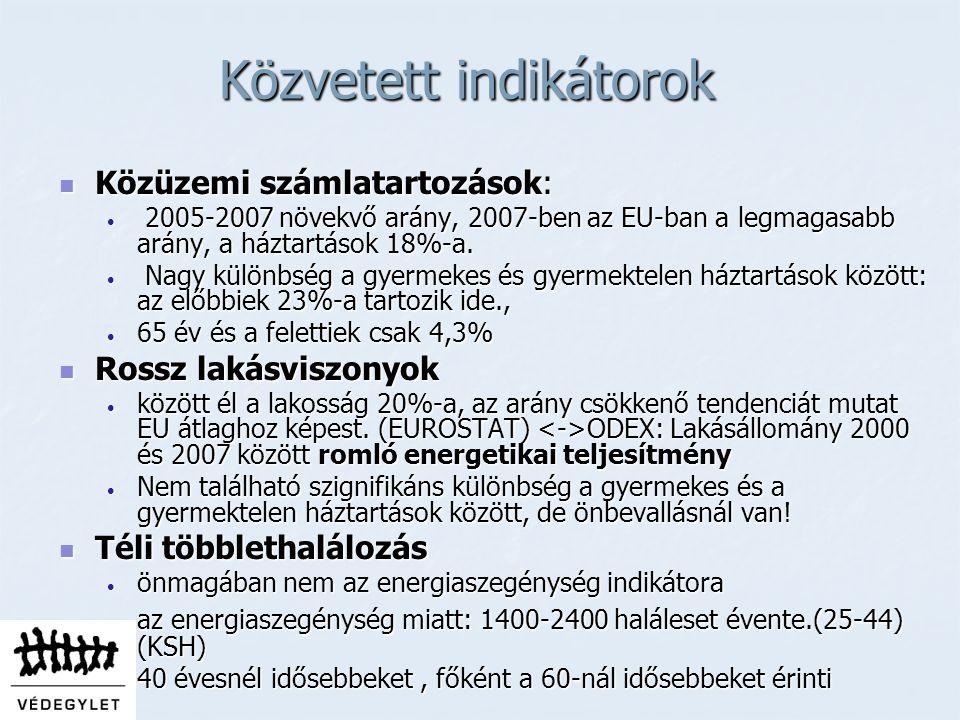 Közvetett indikátorok Közüzemi számlatartozások: Közüzemi számlatartozások: 2005-2007 növekvő arány, 2007-ben az EU-ban a legmagasabb arány, a háztartások 18%-a.