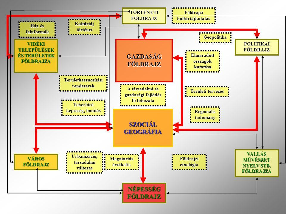 TÖRTÉNETI FÖLDRAJZ ► TÖRTÉNETI FÖLDRAJZ Szociálgeográfia rokontudományi kapcsolatai VI.