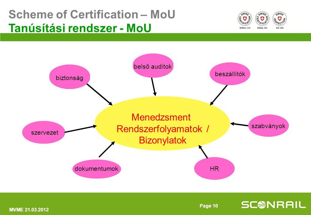 MVME 21.03.2012 Page 11 Menedzsment Rendszerfolyamatok / Bizonylatok organisation szervezet HR dokumentumok safetysuppliersszabványokintern.