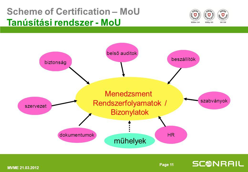 MVME 21.03.2012 Page 12 ECM Certification MoU – EU ECM tanúsítás MoU - EU aláírva 2009.