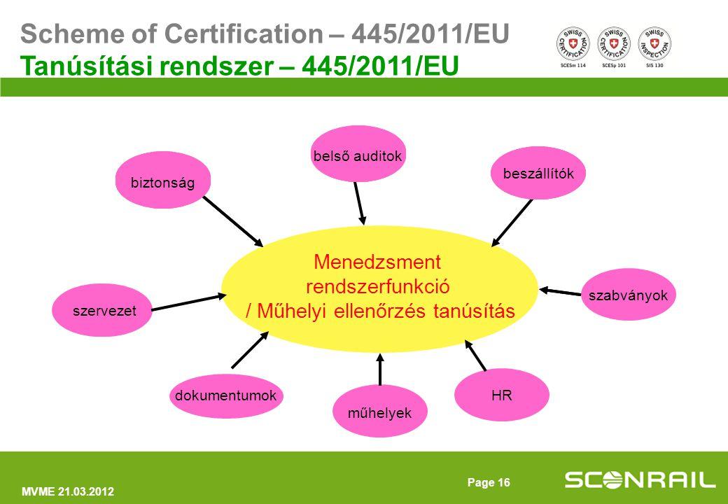 MVME 21.03.2012 Page 17 Négy funkciót kell ellátni (445/2011 rendelet 4(1) cikkelye szerint)  Menedzsment  Karbantartás fejlesztés  Flotta karbantartás menedzsment  Karbantartás végrehajtás Scheme of Certification – 445/2011/EU Tanúsítási rendszer – 445/2011/EU