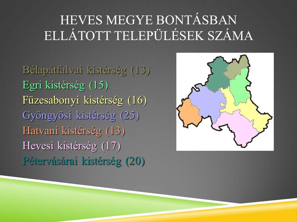 HEVES MEGYE BONTÁSBAN ELLÁTOTT TELEPÜLÉSEK SZÁMA Bélapátfalvai kistérség (13) Egri kistérség (15) Füzesabonyi kistérség (16) Gyöngyösi kistérség (25) Hatvani kistérség (13) Hevesi kistérség (17) Pétervásárai kistérség (20)