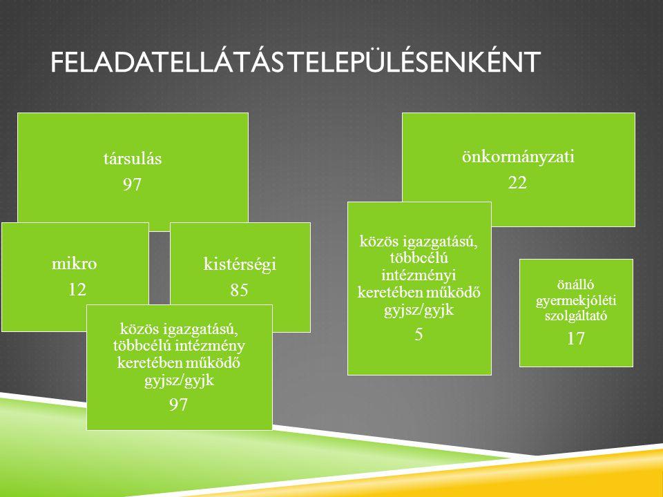 FELADATELLÁTÁS TELEPÜLÉSENKÉNT társulás 97 önkormányzati 22 kistérségi 85 mikro 12 közös igazgatású, többcélú intézmény keretében működő gyjsz/gyjk 97 közös igazgatású, többcélú intézményi keretében működő gyjsz/gyjk 5 önálló gyermekjóléti szolgáltató 17