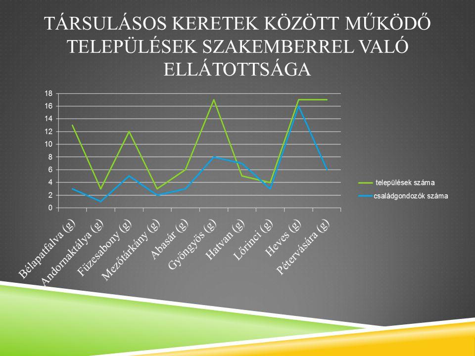 TÁRSULÁSOS KERETEK KÖZÖTT MŰKÖDŐ TELEPÜLÉSEK SZAKEMBERREL VALÓ ELLÁTOTTSÁGA