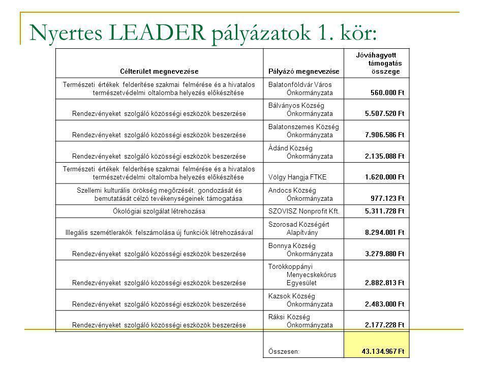 LEADER források felhasználása 1.körben: Rendelkezésre álló forrás 1.