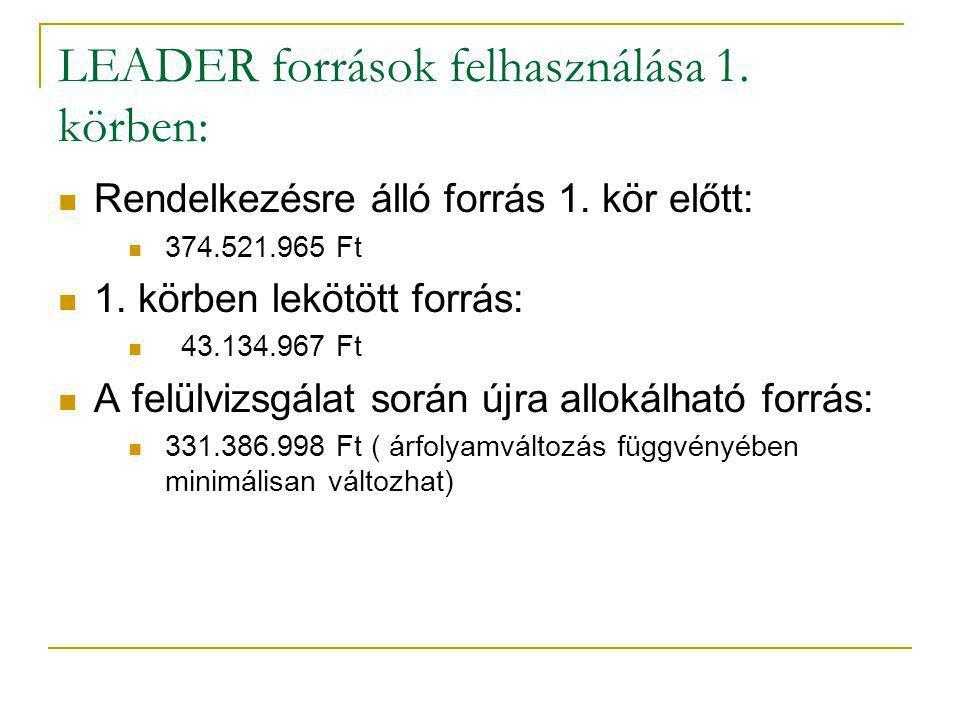 LEADER források felhasználása 1. körben: Rendelkezésre álló forrás 1.