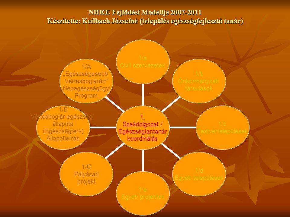 NHKE Fejlődési Modellje 2007-2011 Készítette: Keilbach Józsefné (település egészségfejlesztő tanár) ABC=Vértesboglár vagy NHKE Egészségfejlesztési Terve???