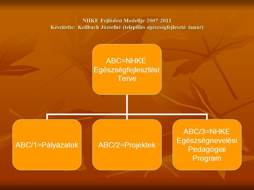 NHKE Fejlődési Modellje 2007-2011 Készítette: Keilbach Józsefné (település egészségfejlesztő tanár) ABC=NHKE Egészségfejlesztési Terve ABC/1=PályázatokABC/2=Projektek ABC/3=NHKE Egészségnevelési Pedagógiai Program