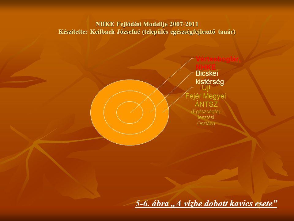 NHKE Fejlődési Modellje 2007-2011 Készítette: Keilbach Józsefné (település egészségfejlesztő tanár) Vértesboglár, NHKE Bicskei kistérség Új.