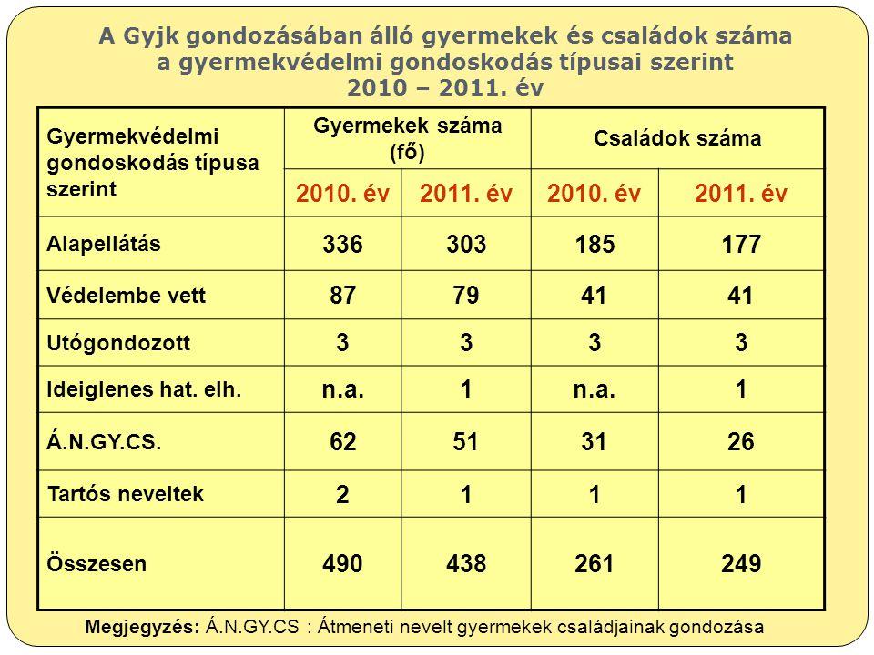 A Gyjk gondozásában álló gyermekek és családok száma a gyermekvédelmi gondoskodás típusai szerint 2010 – 2011. év Gyermekvédelmi gondoskodás típusa sz