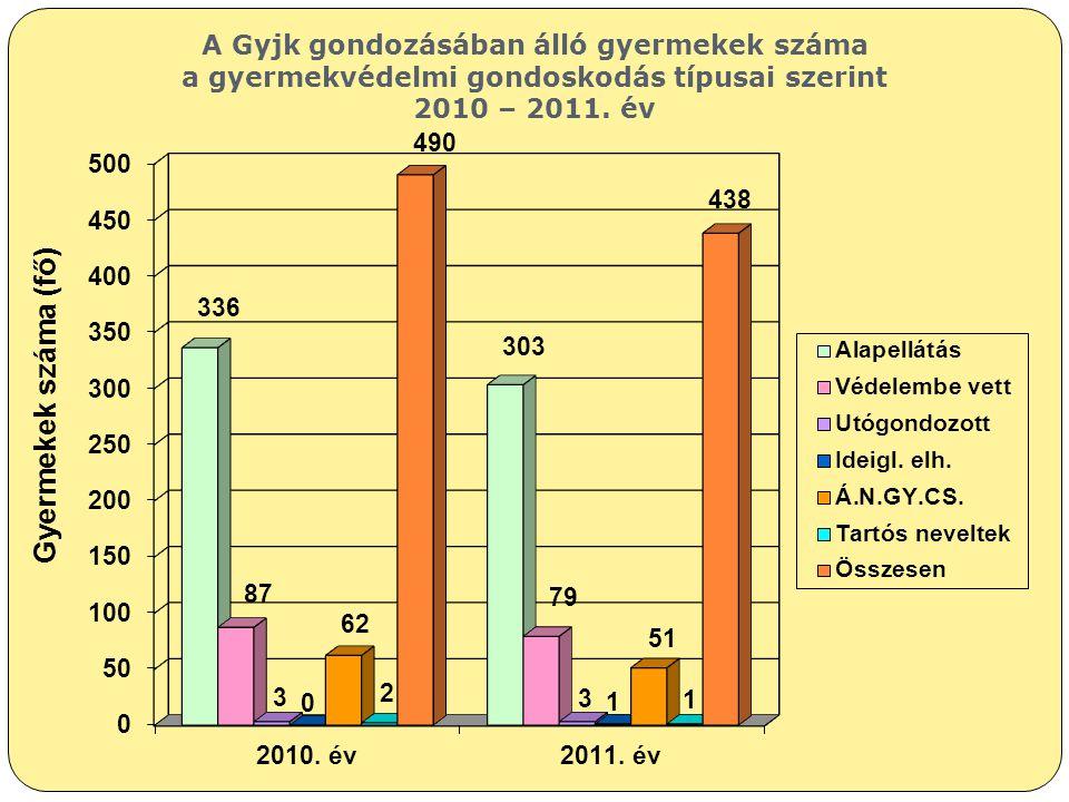 Gyermekek száma (fő) A Gyjk gondozásában álló gyermekek száma a gyermekvédelmi gondoskodás típusai szerint 2010 – 2011. év
