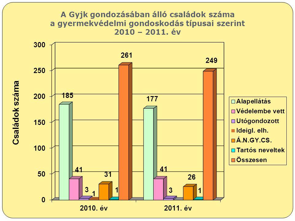 Családok száma A Gyjk gondozásában álló családok száma a gyermekvédelmi gondoskodás típusai szerint 2010 – 2011. év