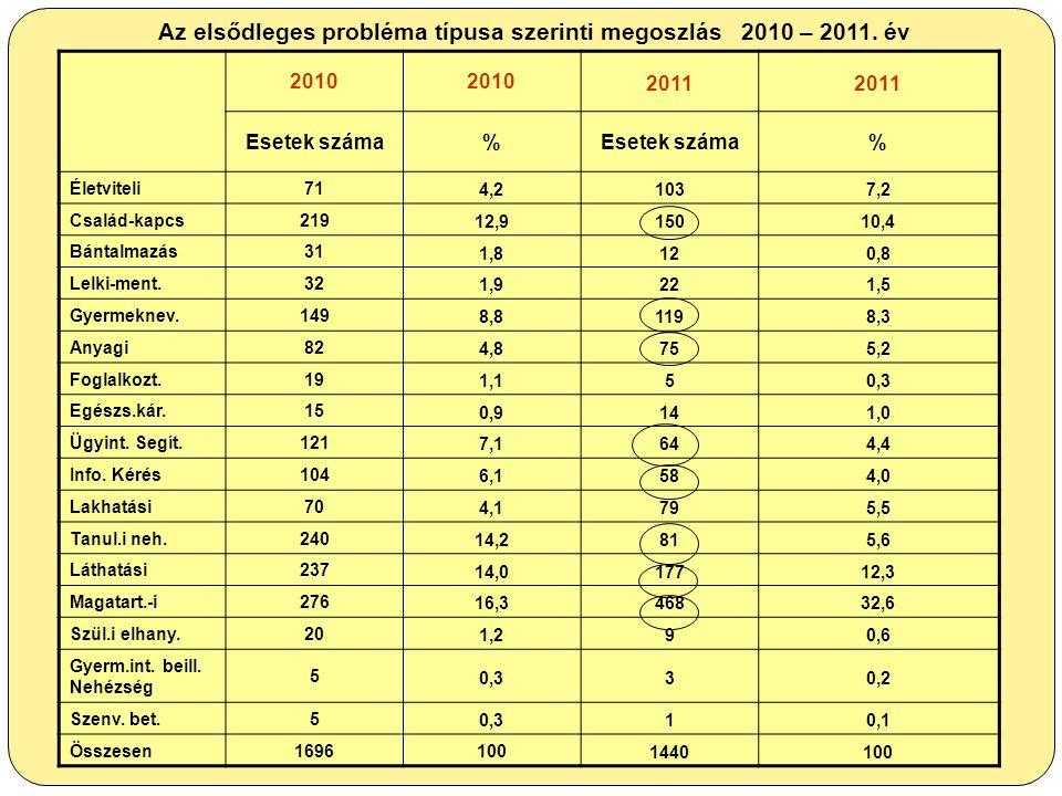 Az elsődleges probléma típusa szerinti megoszlás 2010 – 2011. év 2010 2011 Esetek száma% % Életviteli71 4,2 1037,2 Család-kapcs219 12,9 15010,4 Bántal