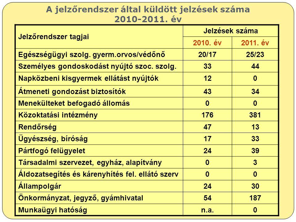 A jelzőrendszer által küldött jelzések száma 2010-2011. év Jelzőrendszer tagjai Jelzések száma 2010. év2011. év Egészségügyi szolg. gyerm.orvos/védőnő