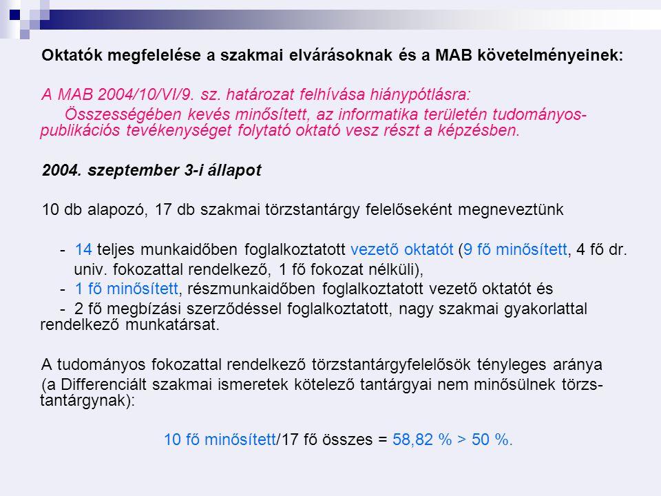 Oktatók megfelelése a szakmai elvárásoknak és a MAB követelményeinek: A MAB 2004/10/VI/9.
