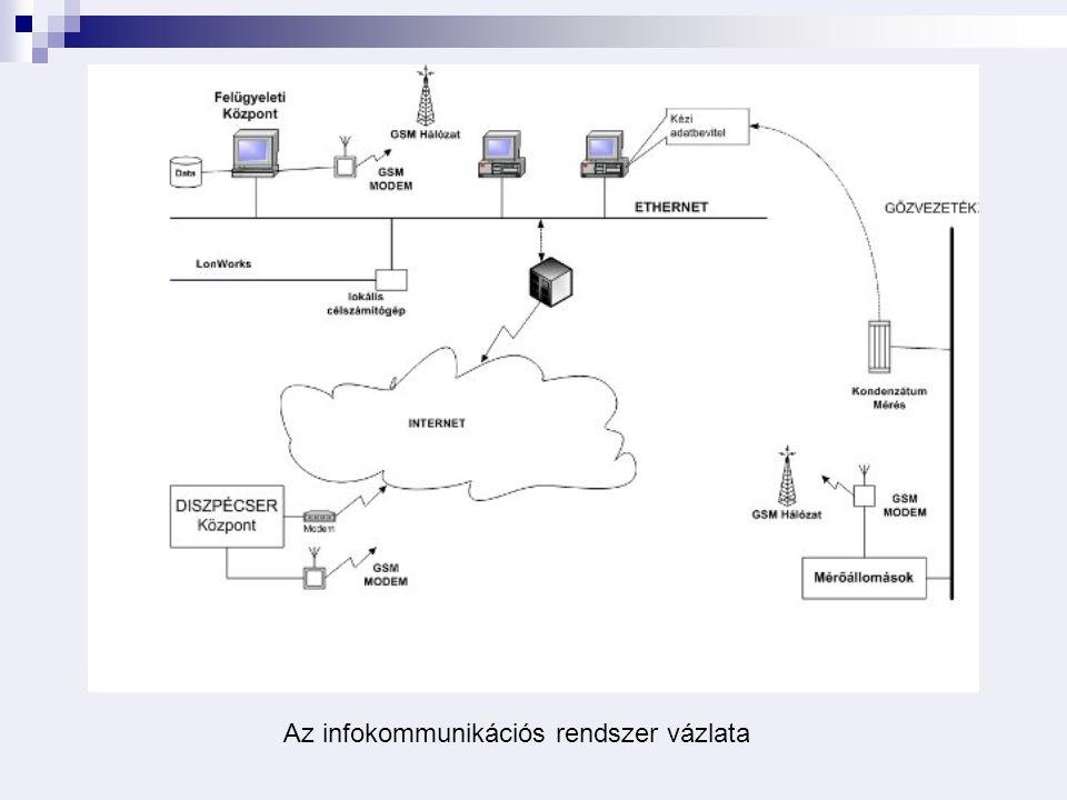 Az infokommunikációs rendszer vázlata