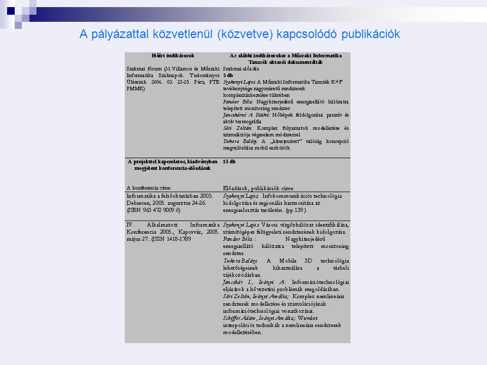 A pályázattal közvetlenül (közvetve) kapcsolódó publikációk